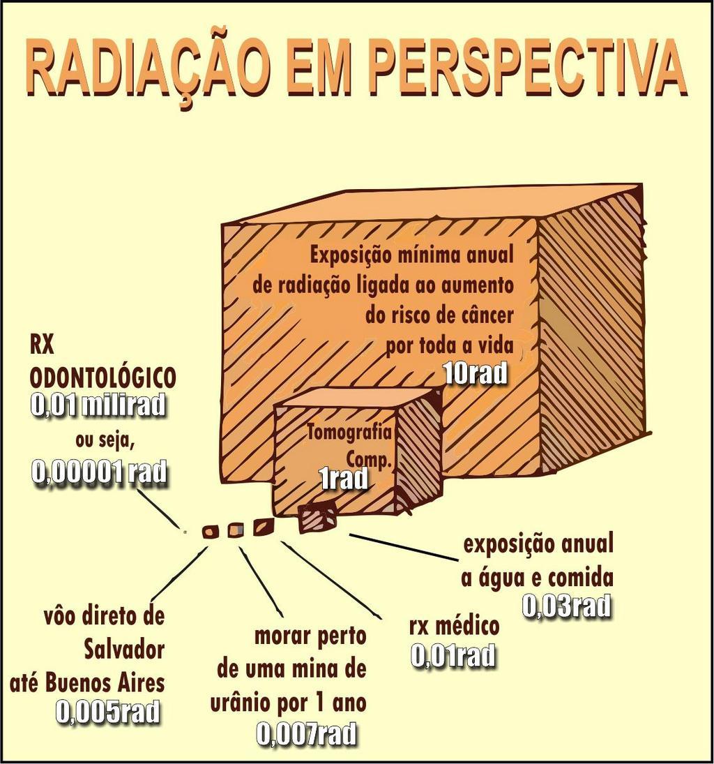 A radiação em perspectiva