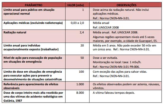 Limites de dose - radiação ionizante
